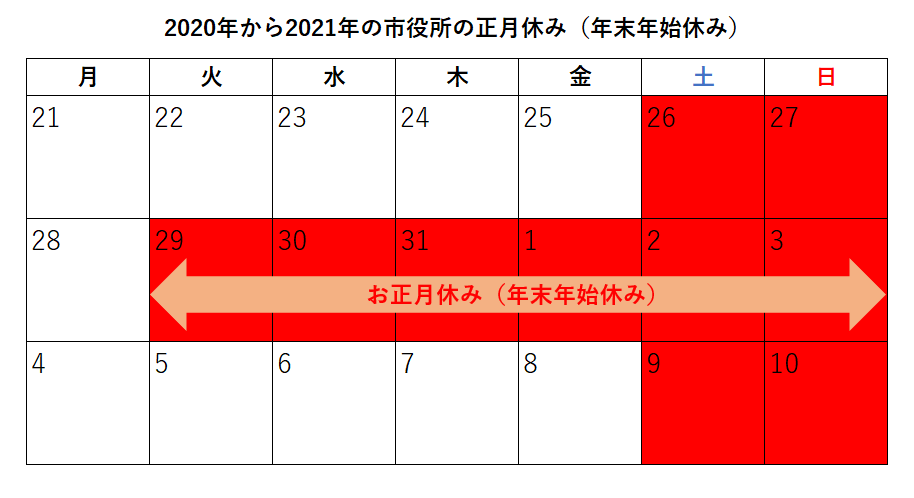 市役所 お正月休み